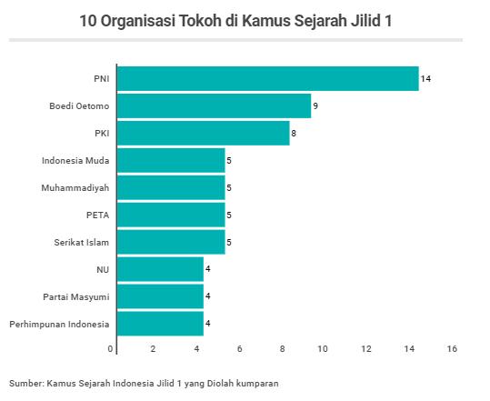 Kamus Sejarah Indonesia